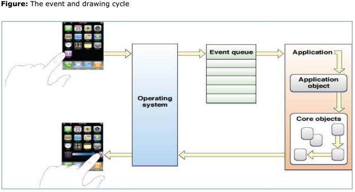 The event and drawing cycle 1