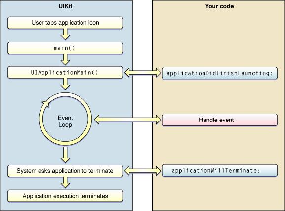 iPhone Application Lifecycle