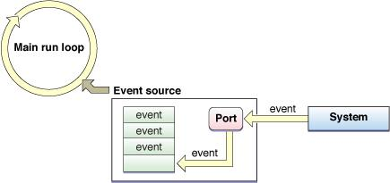 Event Handling Cycle 1