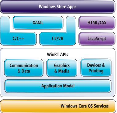 Windows Apps Architecture