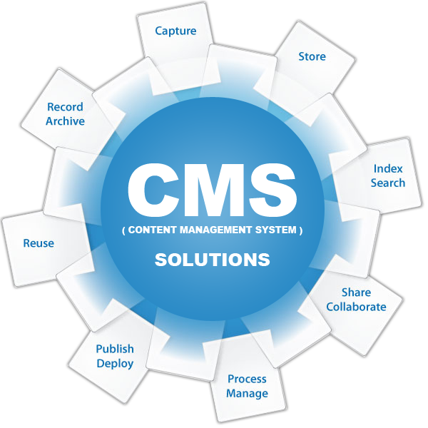 CMS Web Development Trends For The Future