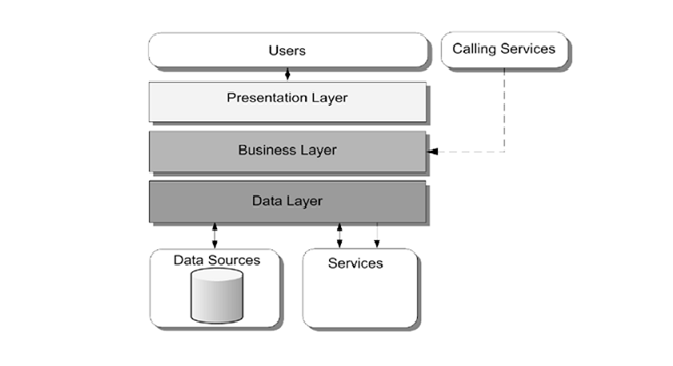 CMS for Management of Monetization Training Resources Architecture