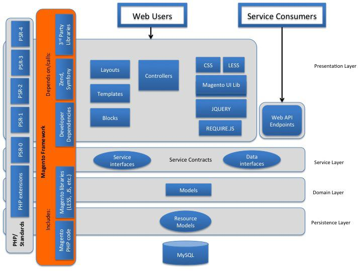 Mlm magento multivendor ecommerce marketplace gmi for E commerce system architecture diagram