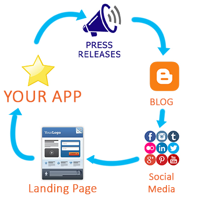 App Promotion Cycle